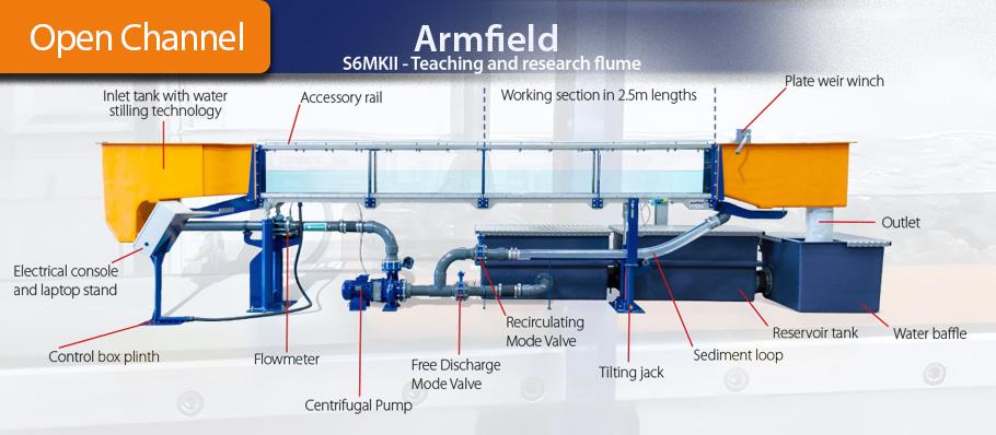 Armfield S6-MKII laboratory flow channel